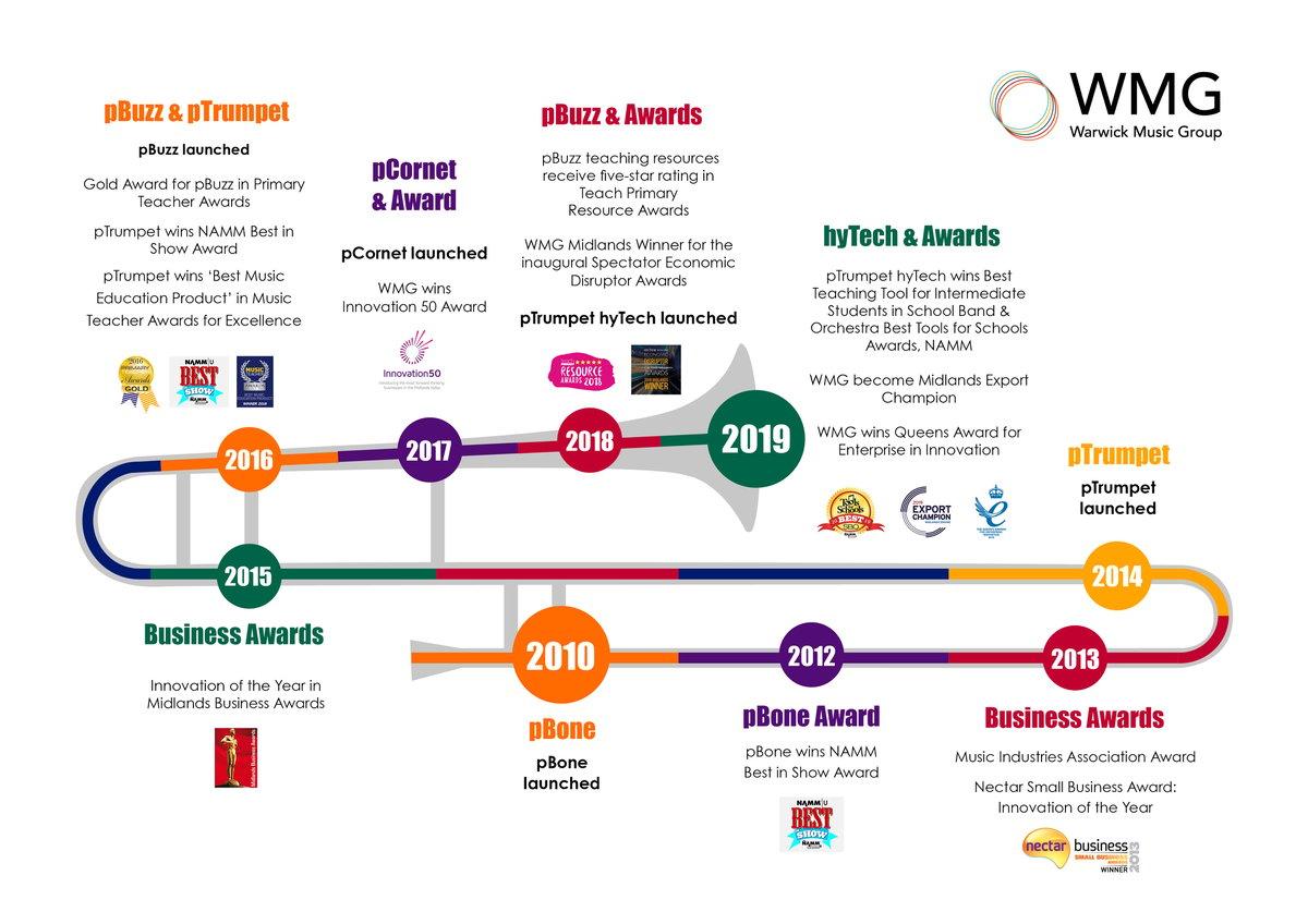 Warwick Music Group History